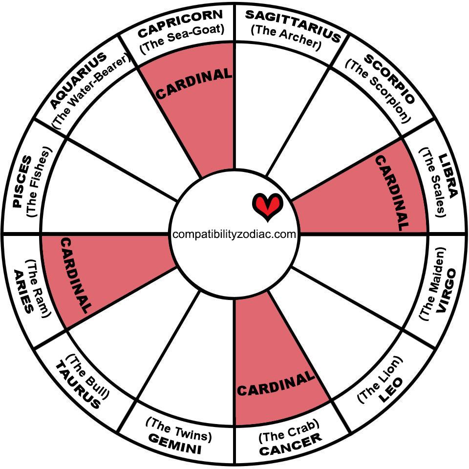 You are CARDINAL zodiac sign | Astrology and Tarot